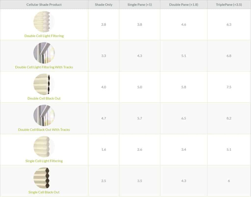 Blackout Blinds Honeycomb Shade R-Value Chart